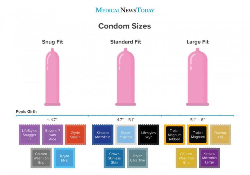 How to find the right condom size
